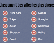 expatriation villes les plus cheres