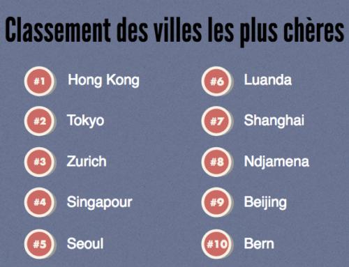 Top 10 des villes les plus chères pour s'expatrier en 2018