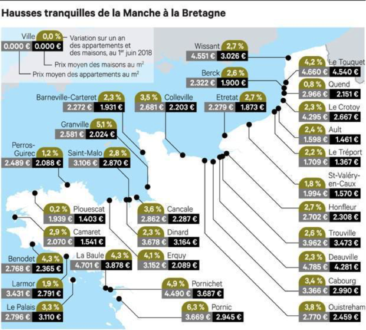 Prix immobilier Nord 2018