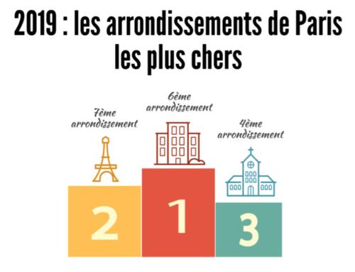 2019 : Les prix de l'immobilier par arrondissements à Paris