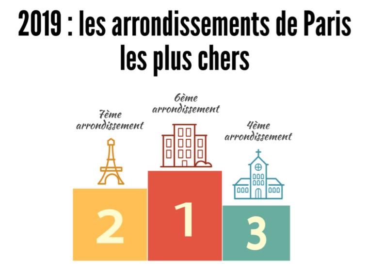 Prix Immobilier Paris 2019