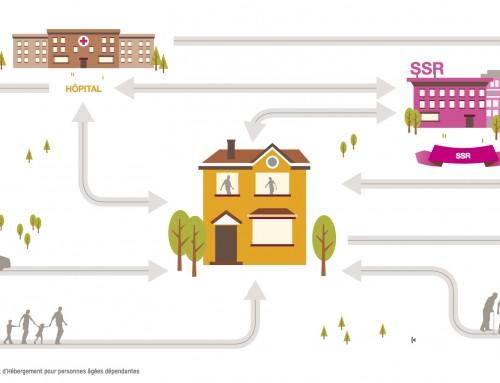 Investir dans une résidence services : EHPAD – Résidence Séniors