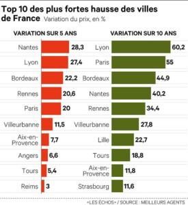 Prix Immobilier France 2019