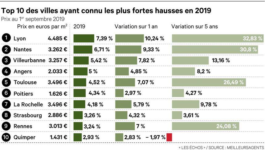 hausse prix metre carré 2019